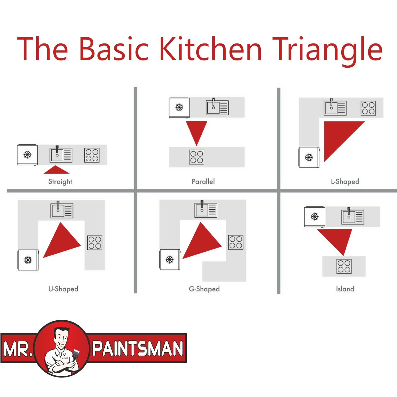 Triangle Kitchen Design: Zoning Out The Kitchen Work Triangle